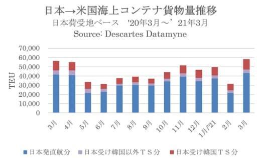20210421datamyne 520x315 - 米国向けコンテナ貨物/自動車など消費回復で前月比83.3%増