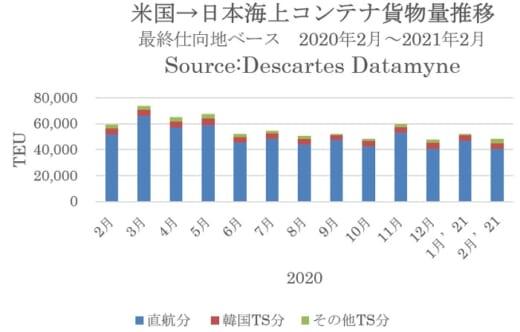 20210421datamyne1 520x332 - 米国向けコンテナ貨物/自動車など消費回復で前月比83.3%増