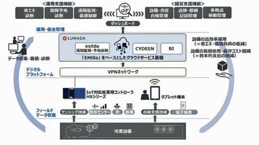 20210422nichireilogi 1 520x291 - ニチレイロジ、日立/冷凍設備のソリューションを実用化