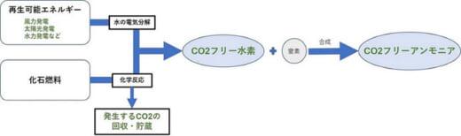 20210422nyk 520x154 - 日本郵船/アンモニア燃料の安全性評価プロジェクトに参加