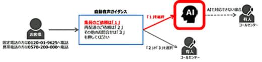 20210422yamato 520x123 - ヤマト運輸/個人客からの電話集荷依頼をAIオペレータ対応
