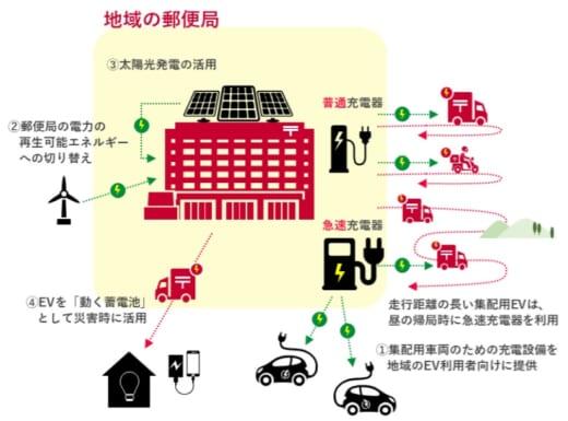 20210423yusei 520x385 - 日本郵政・東電HD/カーボンニュートラル化で戦略的提携