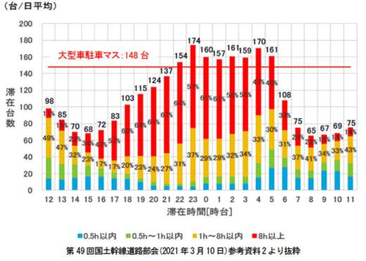 20210428kousoku1 520x372 - 高速道路3社/SA・PA等の駐車マス、2021年は600台の拡充