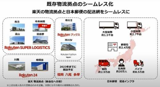 20210428rakuten 520x282 - 楽天・日本郵便/物流事業で合弁会社設立