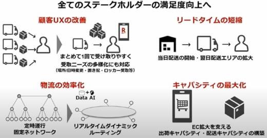 20210428rakuten3 520x269 - 楽天・日本郵便/物流事業で合弁会社設立