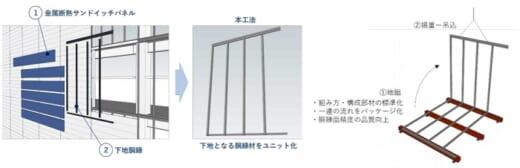 20210428tokyu 520x168 - 東急建設/物流倉庫外壁の施工性高める新工法開発