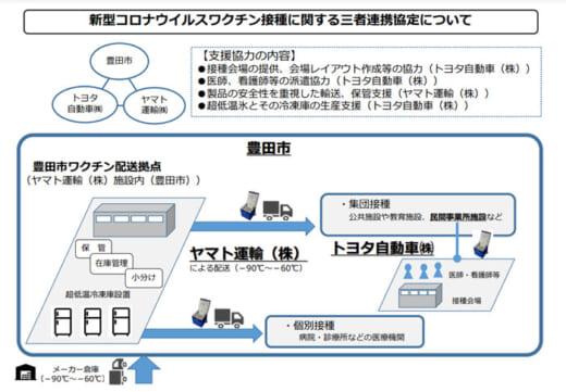20210727toyotacity 520x361 - 豊田市/トヨタ、ヤマト運輸とワクチンに関する3者協定締結