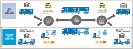 c6fec1d9bd7da0308f7cbe266fed345d 520x195 - ニチレイロジ/25mダブル連結トラックで、冷凍・常温品大量輸送
