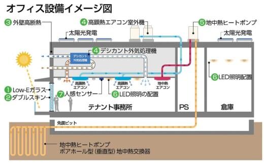 20210512mitsui1 520x322 - 三井不動産/CO2排出量実質ゼロの物流施設「MFLP海老名I」着工