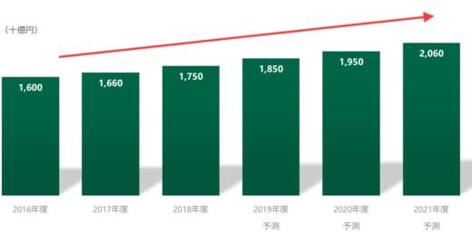 20210514glp 520x258 - 日本GLP/冷凍冷蔵物流施設の賃貸面積、年11%ペースで増加