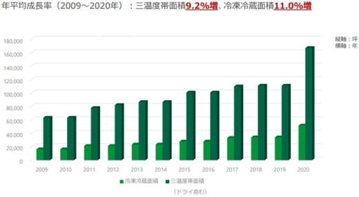 20210514glp2 520x286 - 日本GLP/冷凍冷蔵物流施設の賃貸面積、年11%ペースで増加