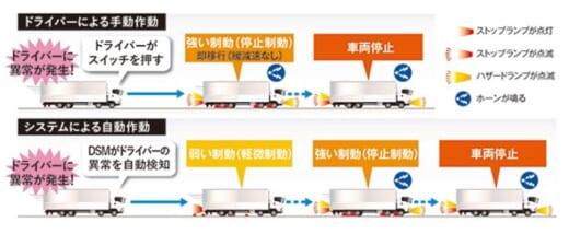 20210514isuzu2 520x214 - いすゞ自動車/「ギガ」にドライバー異常時対応システム採用