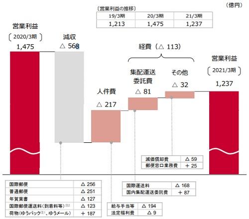 20210514yubin - 日本郵政/郵便・物流事業の売上高2.7%減、営業利益16.1%減