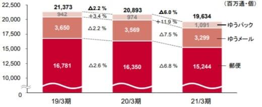 20210514yubin1 520x214 - 日本郵政/郵便・物流事業の売上高2.7%減、営業利益16.1%減