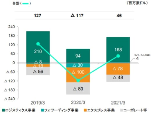 20210514yubin2 520x390 - 日本郵政/郵便・物流事業の売上高2.7%減、営業利益16.1%減