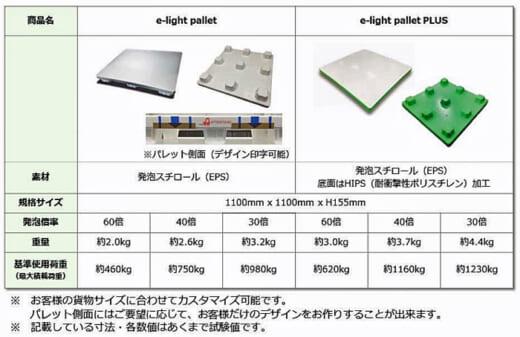 20210517nittsu2 520x337 - 日通/発泡スチロールを使用した新素材パレットを開発