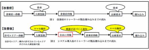 20210518nittetsub 520x176 - 日鉄物流名古屋/スマホ活用し倉庫でのドライバー業務負担軽減