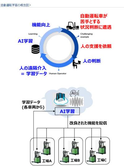 20210519toyoas - 豊田自動織機/次世代自動物流車両の開発で米企業と協定締結