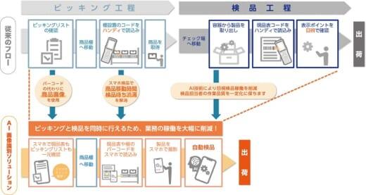 20210521ntc 520x277 - NTC/製品画像から品番が取得できるAIソリューション