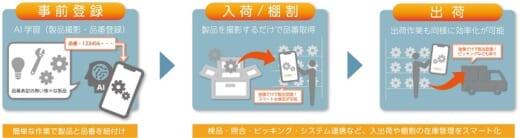 20210521ntc2 520x138 - NTC/製品画像から品番が取得できるAIソリューション