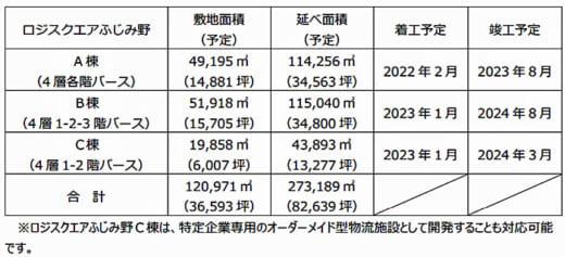 20210524cre3 520x237 - CRE/埼玉県ふじみ野市に3棟計27.3万m2の物流施設開発着手