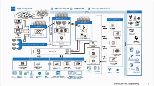 20210524seinodomo4 520x292 - 物流最前線/西濃・ロジスティクス部 Domoでロジ管理業務DX化