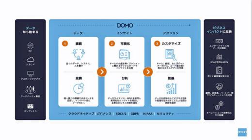 20210524seinodomo5 520x290 - 物流最前線/西濃・ロジスティクス部 Domoでロジ管理業務DX化