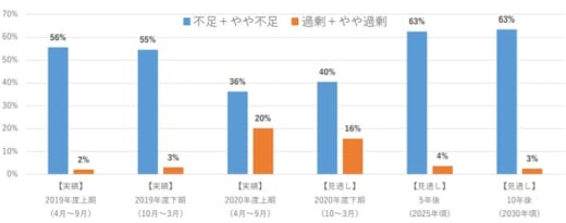 20210525kokudo 520x205 - 国交省/港湾労働者不足を調査、過半が「不足」と回答