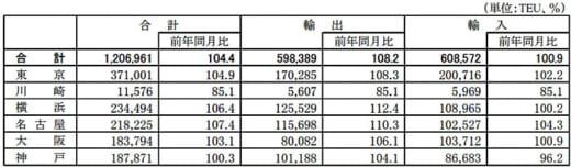 20210526kokkosyo1 520x152 - 港湾統計速報/3月の主要6港外貿貨物のコンテナ個数4.4%増