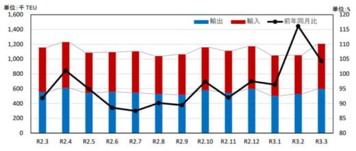 20210526kokkosyo2 520x221 - 港湾統計速報/3月の主要6港外貿貨物のコンテナ個数4.4%増