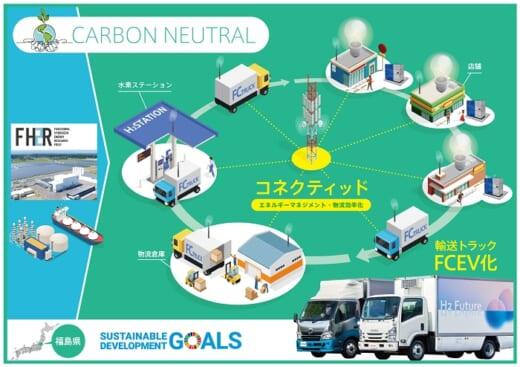20210604fukushima 520x367 - トヨタなど/福島県でスーパー等の配送にFCトラック導入