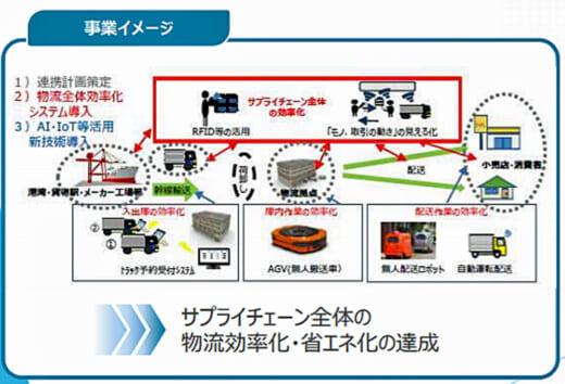 20210607kokkosyo 520x354 - 国交省/2021年度サプライチェーン輸送効率化支援事業開始