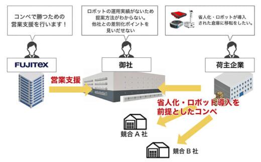 20210608fujitec 520x322 - フジテックス/3PL企業の「省人化・ロボティクス化」支援