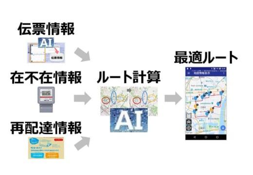 20210608sg1 520x360 - SGHD/DX銘柄に選定、AI・ロボット等による業務改革評価