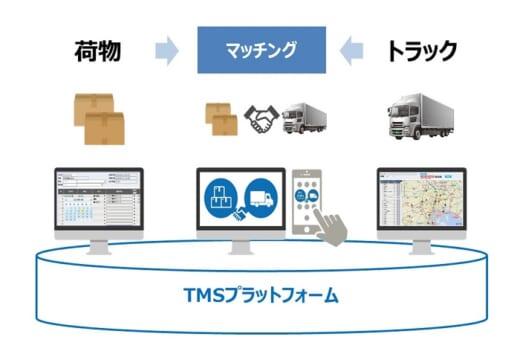 20210608sg2 520x360 - SGHD/DX銘柄に選定、AI・ロボット等による業務改革評価