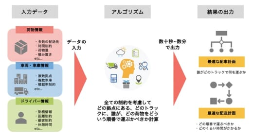 20210609Logpose 520x286 - Logpose/AI自動配車・配送計画作成アルゴリズムを開発