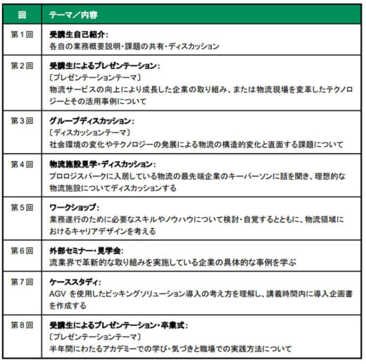 20210609prologis2 520x517 - プロロジス/「プロロジスアカデミー」3期目を6月23日開講