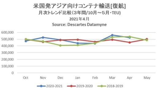 20210611datamyne1 520x296 - 海上コンテナ輸送量/アジア発米国向けが過去最多