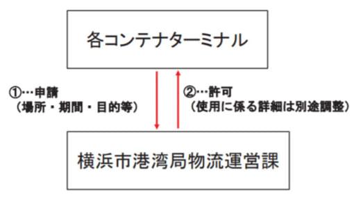 20210611yokohama2 520x285 - 横浜市港湾局/東京2020オリパラ期間の横浜港物流対策発表