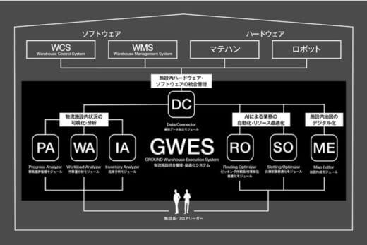 20210615ground1 520x347 - GROUND/物流施設統合管理・最適化システム「GWES」発売