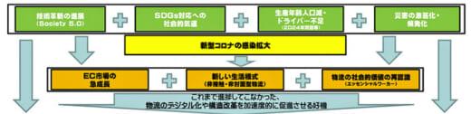 20210615kokkosyo 520x126 - 総合物流施策大綱/簡素で滑らか、やさしく強くしなやかな物流へ