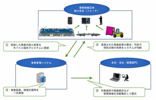 20210616jrkamo21 520x334 - JR貨物/車両管理システムに荷役機械の検査・修繕機能追加