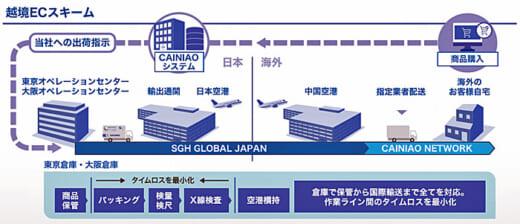 20210617sggj1 520x224 - SGHグローバル・ジャパン/アリババ傘下の菜鳥と物流連携