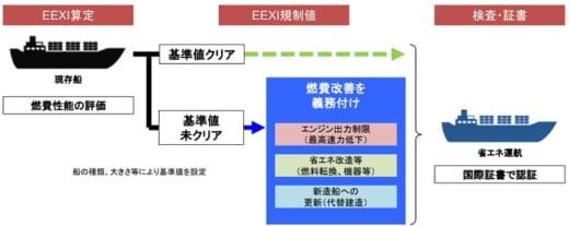 20210618kokudo 520x207 - IMO/大型外航船のCO2規制、2023年から既存船も対象に