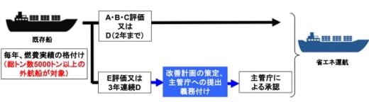 20210618kokudo1 520x144 - IMO/大型外航船のCO2規制、2023年から既存船も対象に
