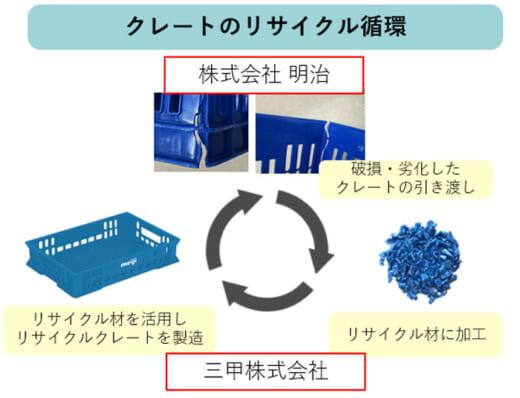 20210618meiji 520x398 - 明治/プラスチック製物流資材をリサイクル運用開始