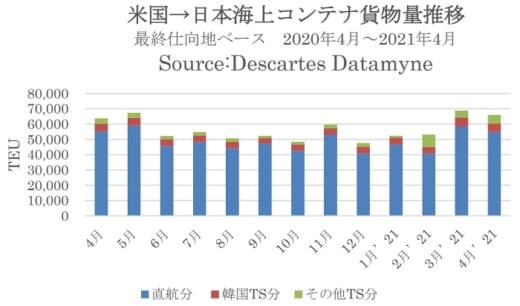 20210621datamyne1 520x306 - 米国向け海上コンテナ輸送/自動車関連が3か月連続で前年増