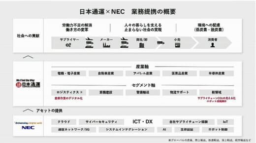 20210621nittsu 520x290 - 日通/NECとDXによる価値共創に向けた業務提携契約を締結