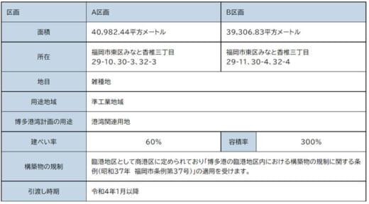 20210622hakatako 520x288 - 博多港/アイランドシティ港湾関連用地の分譲公募に追加情報