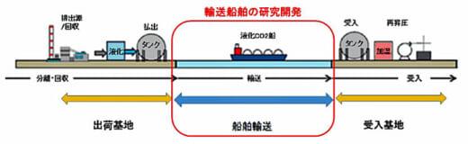 20210622kline 520x160 - 川崎汽船ほか/CO2船舶輸送の研究開発および実証試験参画